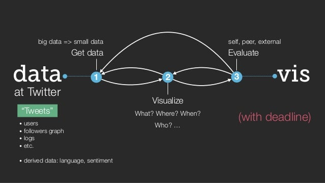 """big data => small data self, peer, external  vis  data  at Twitter  """"Tweets""""  Get data  1  2  Visualize  Evaluate  3  What..."""