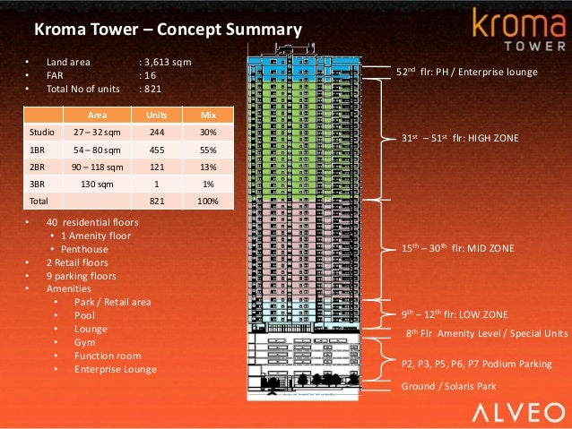 kroma-tower-presentation-8-638.jpg?cb=14