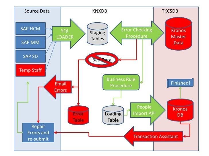 Kronos Interface Design Strategy