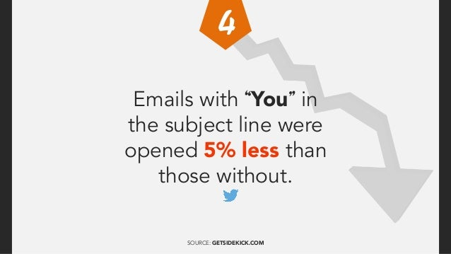 """Emails with """"You"""" in the subject line were opened 5% less than those without. SOURCE: GETSIDEKICK.COM"""