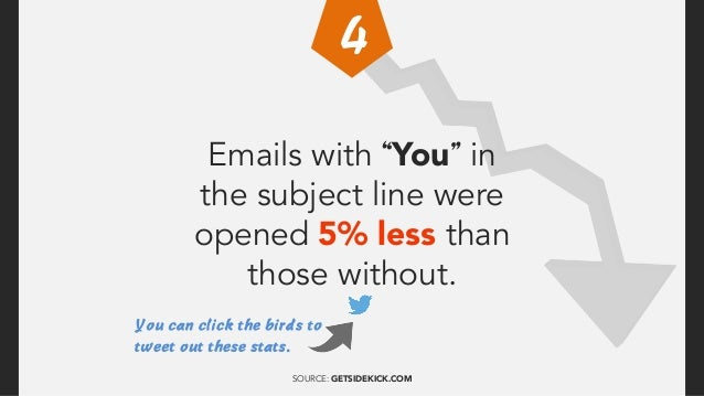 "Emails with ""Free"" in the subject line were opened 10% more than those without. SOURCE: GETSIDEKICK.COM"