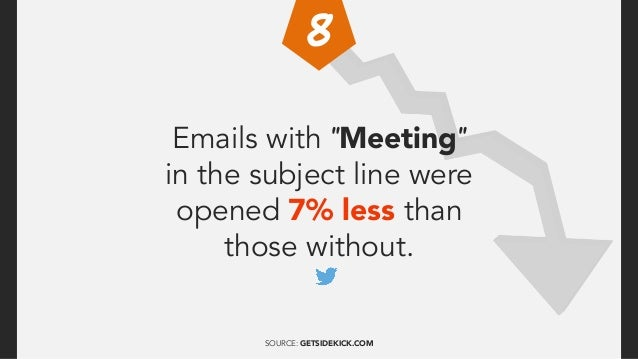 Emails with no subject all together were opened 8% more than those with a subject line. SOURCE: GETSIDEKICK.COM
