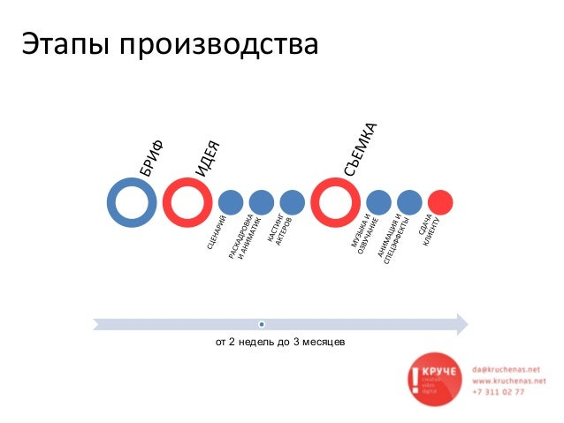 Этапы производства от 2 недель до 3 месяцев