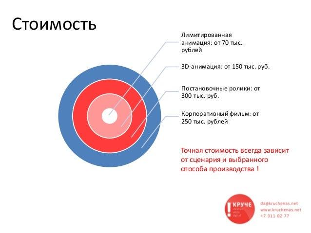 Стоимость Лимитированная анимация: от 70 тыс. рублей 3D-анимация: от 150 тыс. руб. Постановочные ролики: от 300 тыс. руб. ...