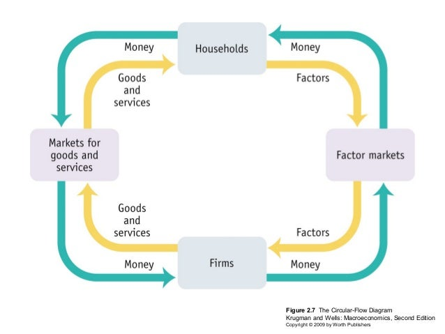 Ppf model show publishers 11 figure 27 the circular flow diagram ccuart Image collections