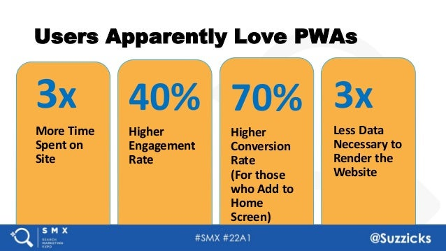 #SMX #22A1 @Suzzicks Users Apparently Love PWAs 3x More Time Spent on Site 70% Higher Conversion Rate (For those who Add t...