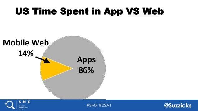 #SMX #22A1 @Suzzicks US Time Spent in App VS Web Mobile Web 14% Apps 86% Top 3 Apps 80% Facebook YouTube Facebook Messenger