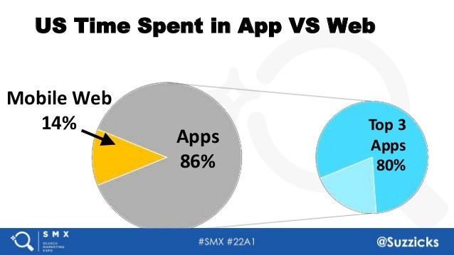 #SMX #22A1 @Suzzicks US Time Spent in App VS Web Mobile Web 14% Apps 86% Top 3 Apps 80%