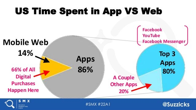 #SMX #22A1 @Suzzicks US Time Spent in App VS Web Mobile Web 14% Apps 86% A Couple Other Apps 20% Top 3 Apps 80%66% of All ...