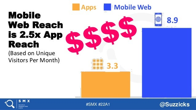 #SMX #22A1 @Suzzicks Mobile Web Reach is 2.5x App Reach (Based on Unique Visitors Per Month) Apps Mobile Web 8.9 3.3