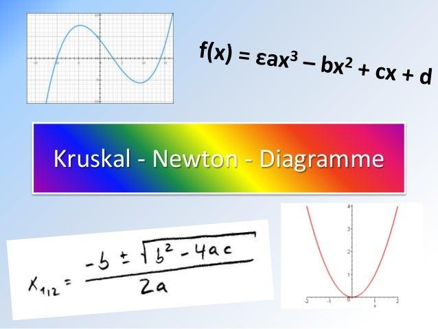 Kruskal - Newton - Diagramme