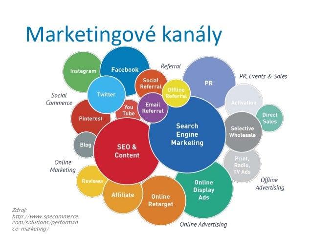 Zdroj: http://www.specommerce. com/solutions/performan ce-marketing/ Marketingové kanály