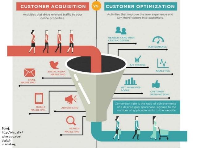 Zdroj: http://visual.ly/ wheres-value- digital- marketing