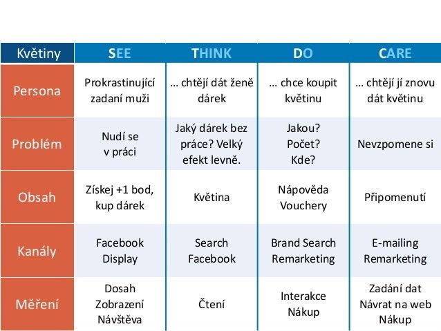 Zdroj: http://contentmarketinginstitute.com /2016/02/content-marketing- strategy-failing/