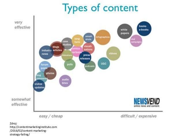 Správná pozice v cestě The Customer Journey to Online Purchase: www.thinkwithgoogle.com