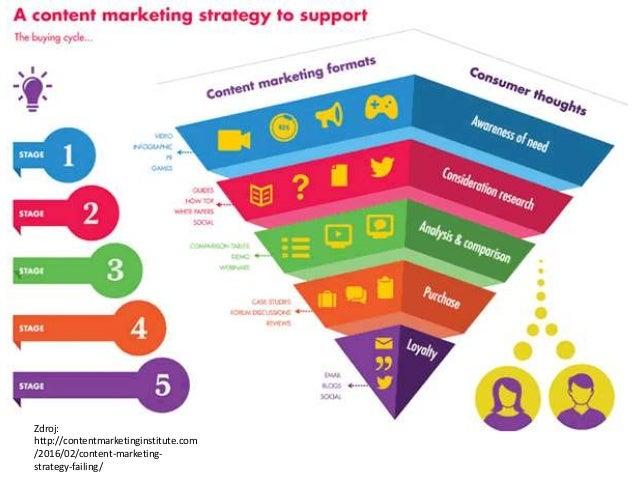 Marketingové přístupy