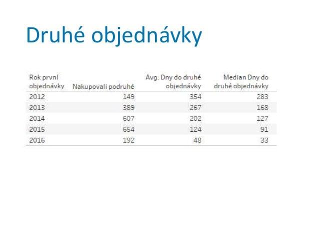 http://www.mzine.cz/clanky/o-dulezitosti- jednotlivych-kanalu-pro-vas-obc/
