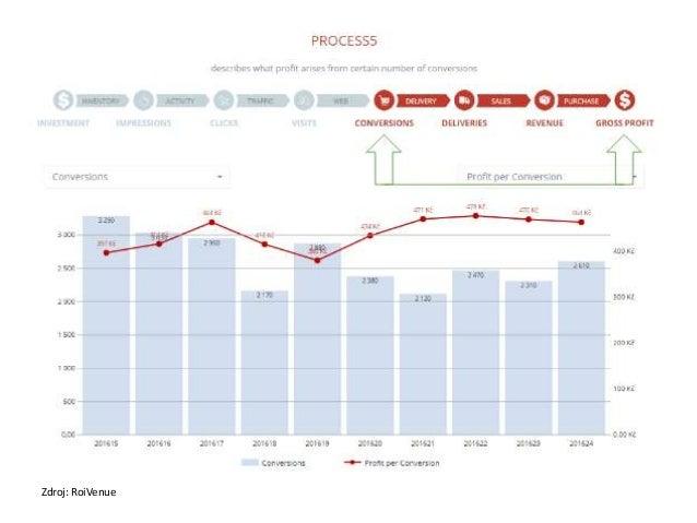 Zdroj: http://www.demandgenreport.com/ resources/infographics/the-periodic- table-of-marketing-attribution