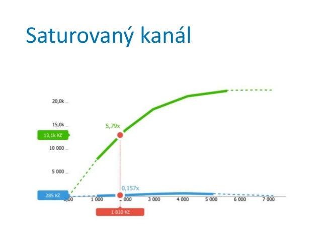 Chytrý marketing 1. Propojení + výkonnostní marketing + obsahový marketing + branding + datově řízený marketing 2. Konkure...