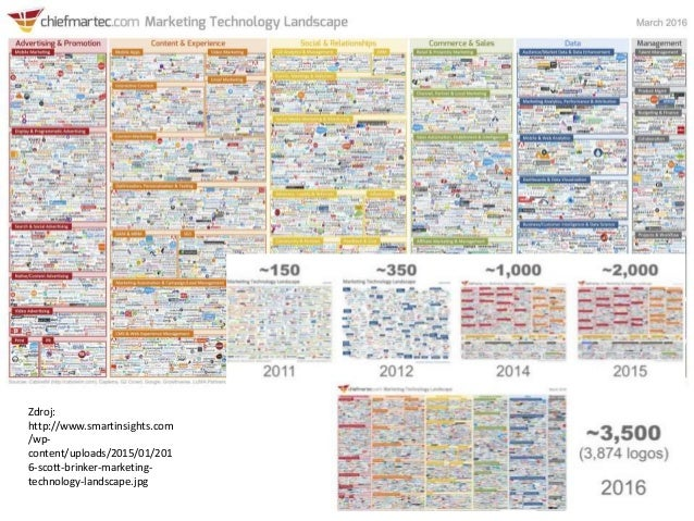 Zdroj: http://www.smartinsights.com /wp- content/uploads/2015/01/201 6-scott-brinker-marketing- technology-landscape.jpg