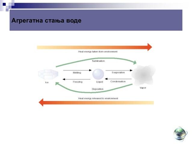 Kruzenje vode u prirodi 150202120538-conversion-gate02 Slide 3
