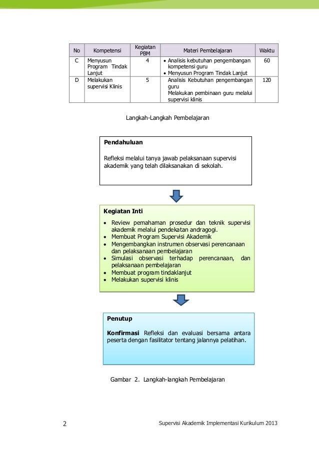2 Supervisi Akademik Implementasi Kurikulum 2013 No Kompetensi Kegiatan PBM Materi Pembelajaran Waktu C Menyusun Program T...