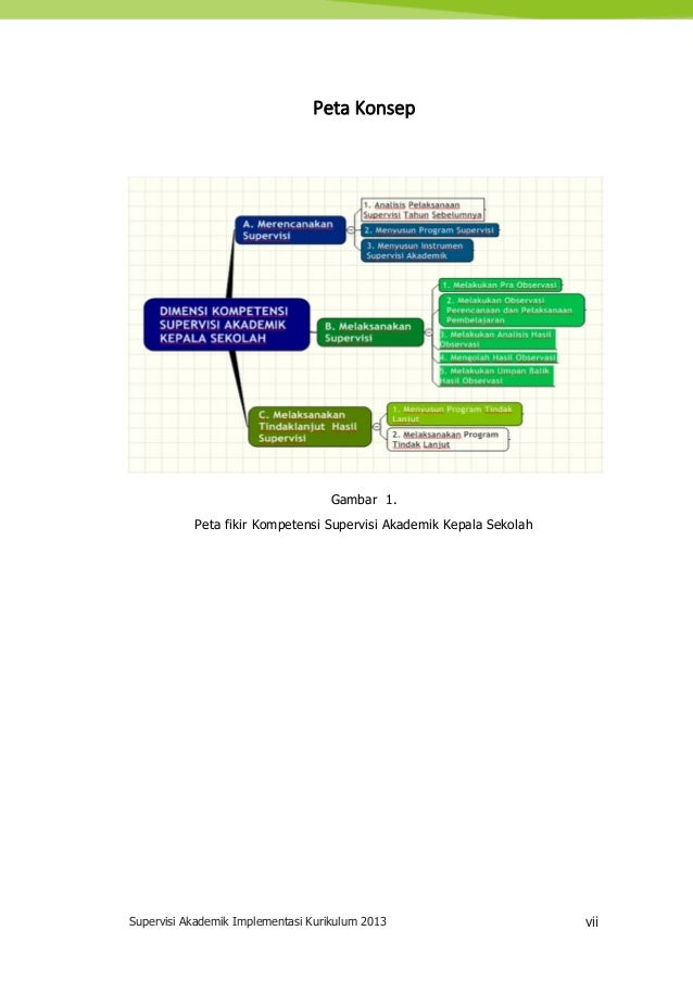 Supervisi Akademik Implementasi Kurikulum 2013 vii Peta Konsep Gambar 1. Peta fikir Kompetensi Supervisi Akademik Kepala S...