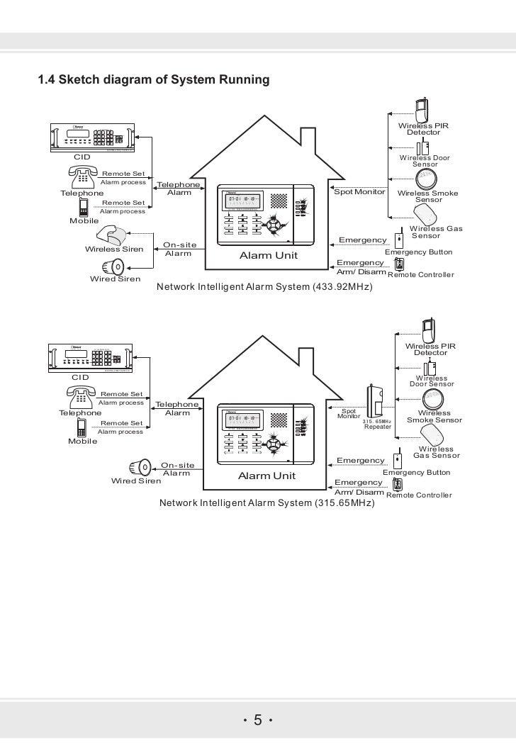 ks 899 network alarm system