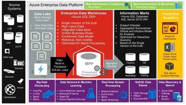 data lake platform Enterprise Cloud Data Platforms - with Microsoft Azure