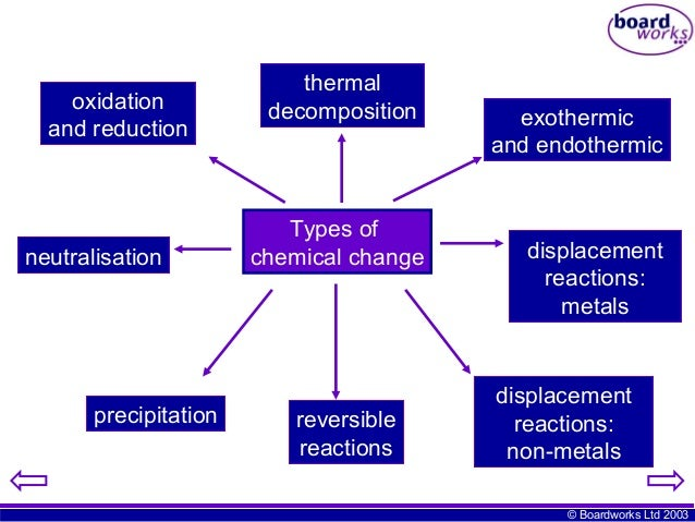 © Boardworks Ltd 2003 oxidation and reduction neutralisation precipitation reversible reactions displacement reactions: me...