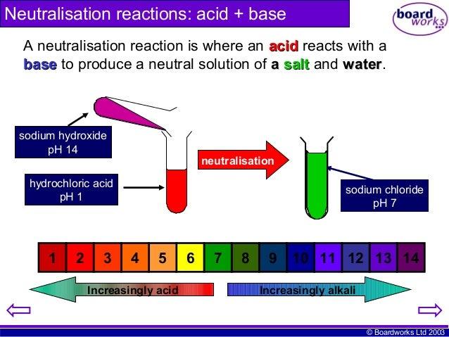 Ks4 Chemical Reactions