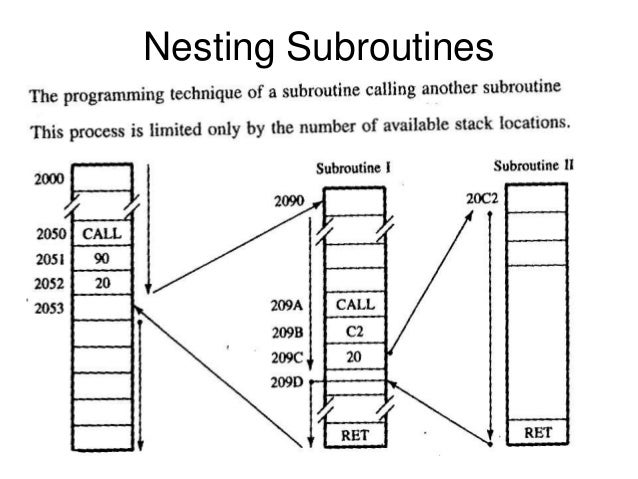 Stacks & subroutines 1