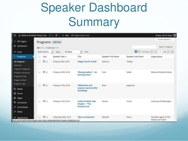 Speaker Dashboard Summary