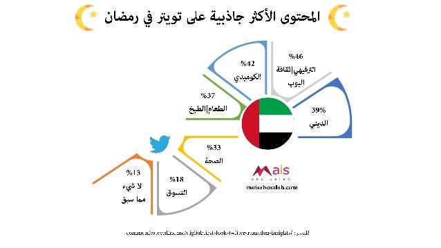 السعودية والإمارات على تويتر في رمضان - انفوجرافيك وشرائح عرض