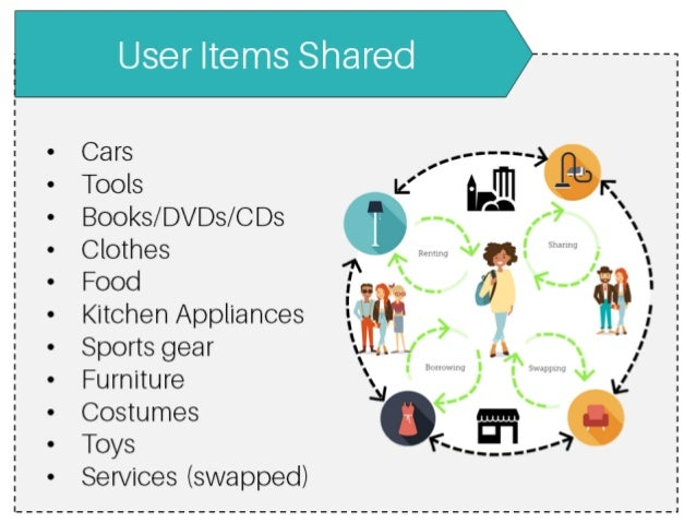 User Items Shared  Cars  Tools  Books/ DVDs/ C Ds  Clothes  Food  Kitchen Appliances  Sports gear  Furniture  Costumes