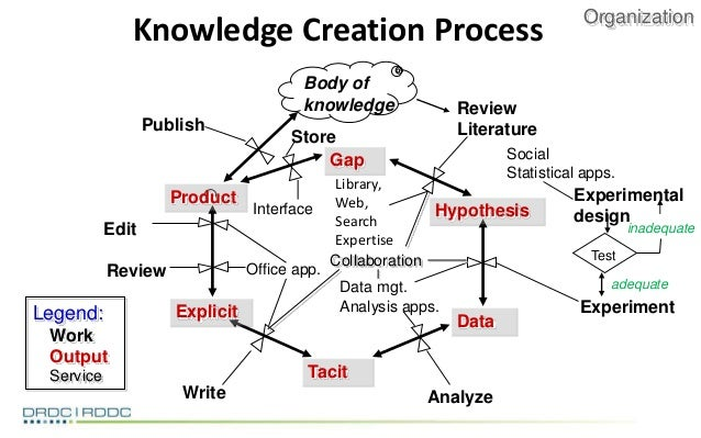 mindtree's approach to knowledge management Apqc defines knowledge management (km) as a collection of systematic approaches to help information and knowledge flow to and between the right people at the right.