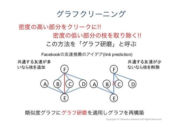 グラフクリーニング 密度の高い部分をクリークに!! 密度の低い部分の枝を取り除く!! この方法を「グラフ研磨」と呼ぶ A B C D E F A B C D E F X 共通する友達が多 いなら枝を追加 共通する友達が少 ないなら枝を削除 ...