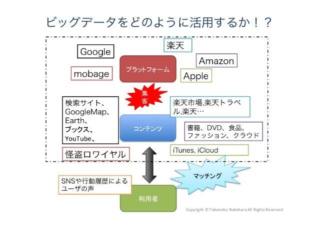ビッグデータをどのように活用するか!? Copyright  ©  Takanobu  Nakahara  All  Rights  Reserved.