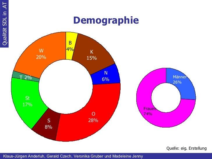 Demographie Qualität SDL in .AT Klaus-Jürgen Anderluh, Gerald Czech, Veronika Gruber und Madeleine Jenny Quelle: eig. Erst...
