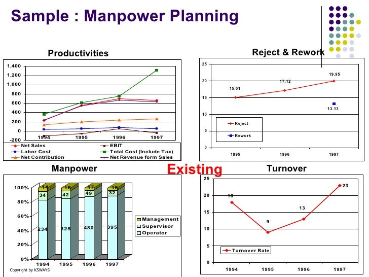 Ks manpower planning for Manpower forecasting template