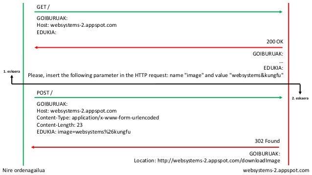 Nire ordenagailua websystems-2.appspot.com GET / GOIBURUAK: Host: websystems-2.appspot.com EDUKIA: 200 OK GOIBURUAK: … EDU...