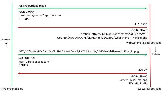 [KSO] 5. ESKOLA (2017/03/01): APLIKAZIO maila: HTTP: irudia deskargatu Slide 2
