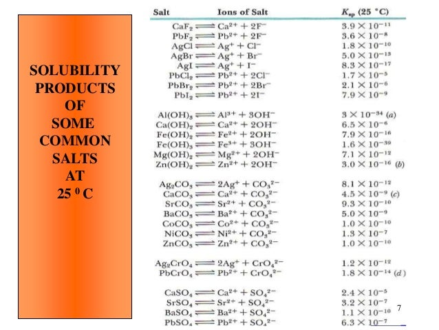 solubilty product constant of baso4 Solubilty product constant of baso4  1 to measure the molar solubility of a sparingly soluble salt in water  2 to prepare a calibration curve based on complex ion.