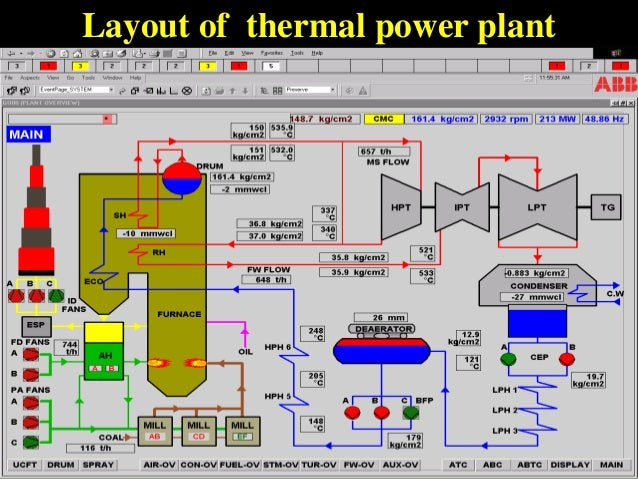 kstps ppt thermal power plant layout design nuclear power plant layout design #6