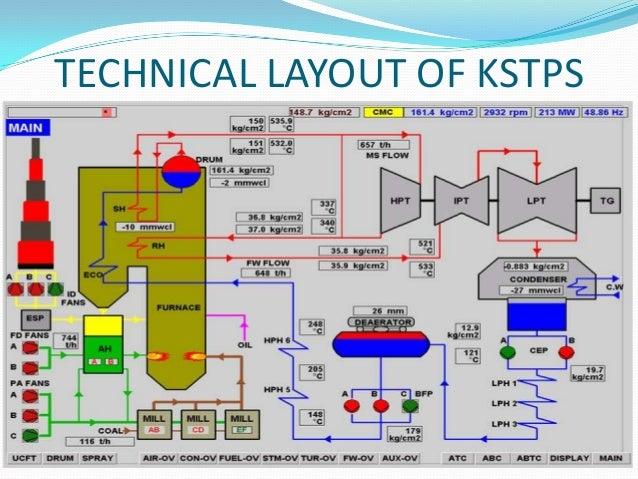 kota super thermal power station training ppt rh slideshare net coal based thermal power plant layout .ppt thermal power plant process flow diagram ppt