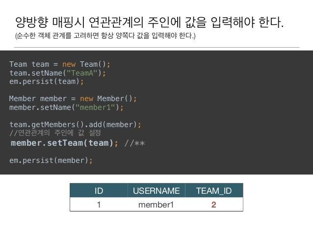 """양방향 매핑시 연관관계의 주인에 값을 입력해야 한다. (순수한 객체 관계를 고려하면 항상 양쪽다 값을 입력해야 한다.) Team team = new Team(); team.setName(""""TeamA""""); em.per..."""