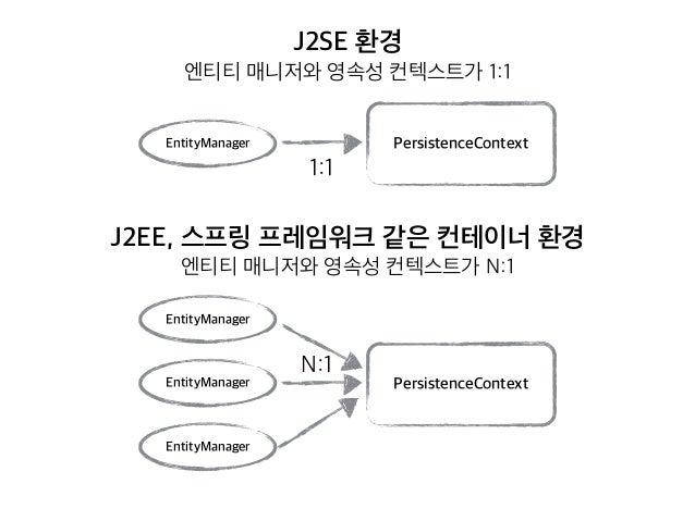 J2SE 환경 엔티티 매니저와 영속성 컨텍스트가 1:1 EntityManager J2EE, 스프링 프레임워크 같은 컨테이너 환경  엔티티 매니저와 영속성 컨텍스트가 N:1 EntityManager EntityMana...