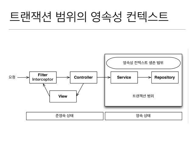 트랜잭션 범위의 영속성 컨텍스트