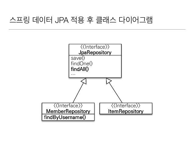 스프링 데이터 JPA 적용 후 클래스 다이어그램