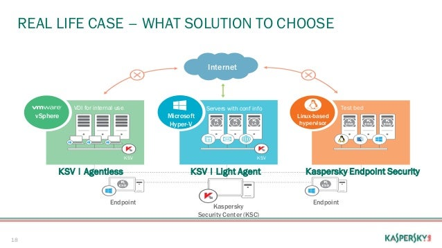 Introducing Kaspersky Security For Virtualization Light